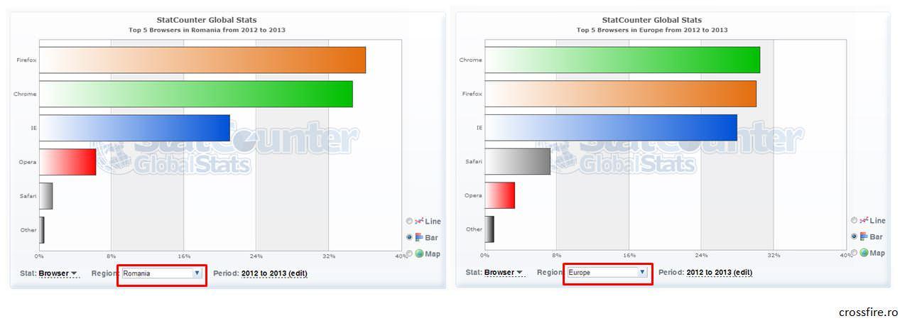 browsere_ro-vs-eu