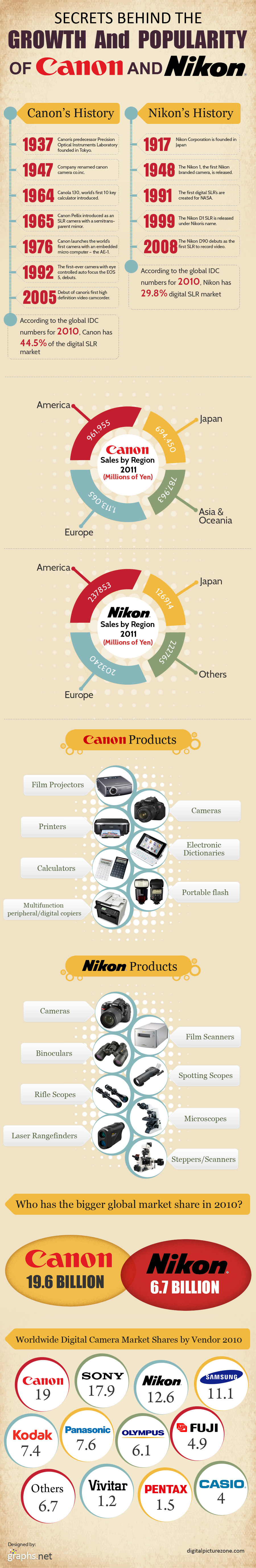 Secrets-Behind-the-Growth-and-Popularity-of-Canon-and-Nikon