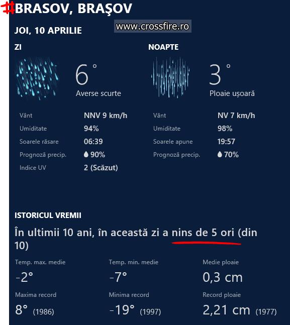 2014.04.10-vremea-brasov